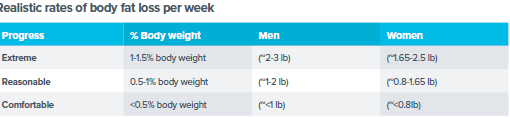 Healthy weight loss ranges